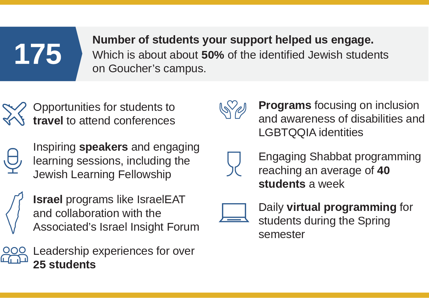 Number of students your support helped to engage