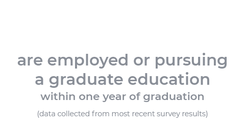 96% are employed of pursuing a graduate education within 1 year of graduation