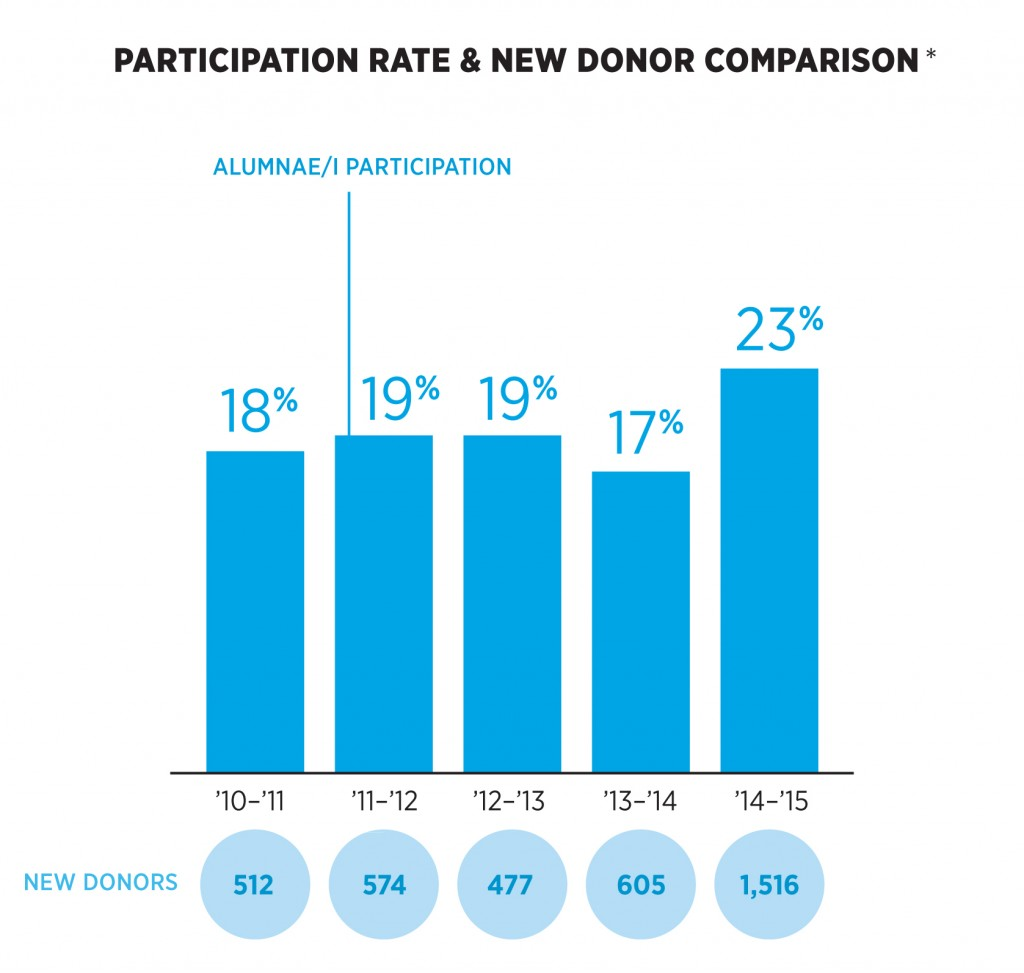 4_2015-Annual-Report_Donor-Comparison